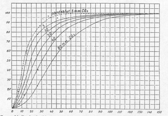 Bohr efektuaren irudi nagusia jatorrizko artikulutik hartua. Irudian, oxigenoarekin konbinatuta dagoen hemoglobinaren ehunekoa agertzen da oxigeno tentsioaren funtzio gisa eta CO2 kontzentrazio desberdinetarako.