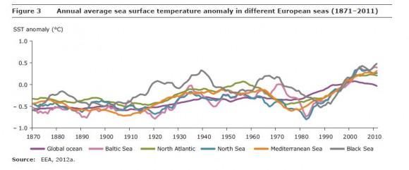 Urteroko tenperatura ertaina, Europako itsasoetan
