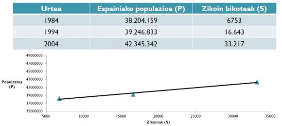 4. Irudia: Espainiako populazioa (P), zikoina bikote kopurua (S) eta bi aldagai horien arteko korrelazio lineala.