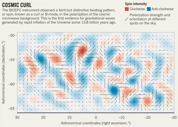 BICEP-2k erakutsitako polarizazioa, mapan kokatua