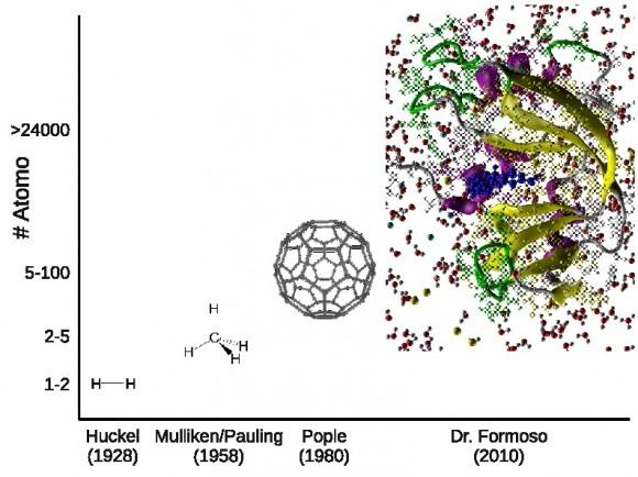 3. irudia: kimika konputazionala atomo gutxiz osatutako molekuletatik, milaka atomoz osatutako sistemetan aplikatzera iritsi zen.