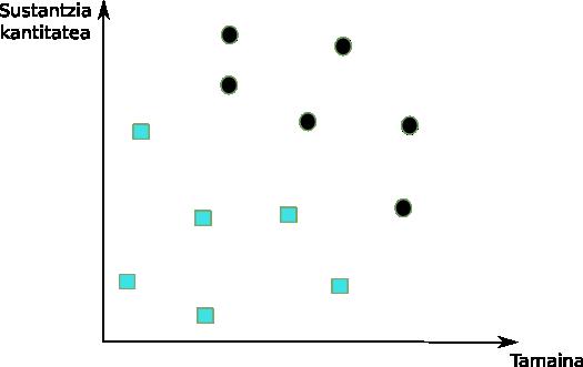 tumorearen-izaera-2-aldagai