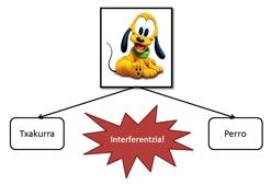 2. irudia: Elebidunon interferentzia lengoaiazko frogetan.