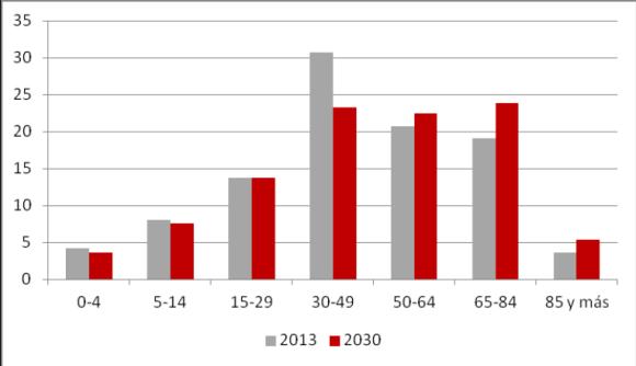 Grafikoa: Adin-talde bakoitzaren pisuaren bilakaera biztanleriaren guztizkoarekiko. Bilbo 2013 eta 2030.