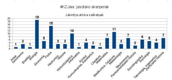 1. irudia: 1. jaialdian jasotako ekarpenak. (Argazkia: zientziakaiera.com)