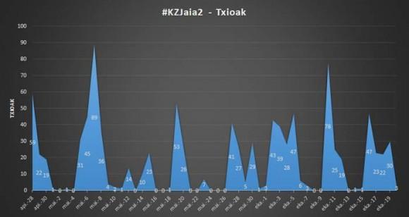 2. irudia: 2. jaialdiaren eragina: #KZJaia2 traolak izan zituen txioak. (Argazkia: zientzia.net)