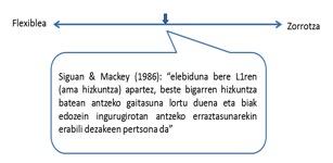 1. irudia: Elebitasunaren definizioa kontinuum baten antzera ikusita.