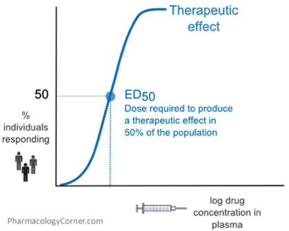 1. irudia: Medikamentuen ohiko eraginkortasun dosia kurba. Ikusi bezala, medikamentu baten dosia gero eta altuagoa izan, eraginkortasuna orduan eta handiagoa da. ED50 parametroa da populazioaren %50ean eraginkorra den dosia.