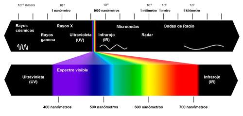 2. irudia: Espektro elektromagnetiko osoa. Guk ikusten dugun argi tartea arras txikia da.