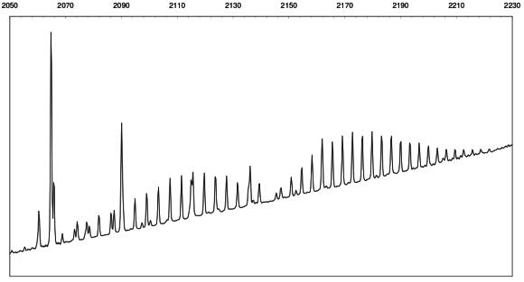 3. irudia: Karbono monoxidoak harrapatutako argi infragorria, giro tenperaturan.