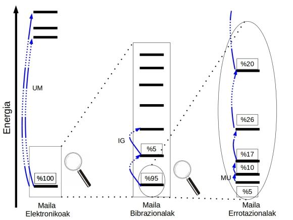 5. irudia: Energia maila kuantikoak. Elektronikoak, bibrazionalak eta errotazionalak.