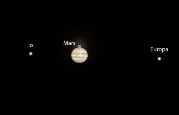 6. irudia: 2223ko abenduaren 2an, Marte Jupiter aurretik igaroko da.