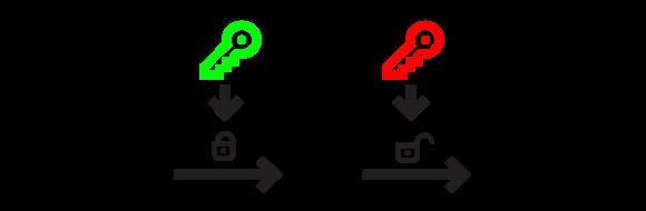 3. irudia: Zifratze asimetrikoaren adibidea. (Argazkia: Xabier Díaz)