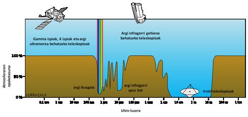 1. irudia: 1.Irudia: Lurraren atmosferak espaziotik datorren erradiazioa era ezberdinean xurgatzen du. Argi ikusgaia eta irrati-uhinak lurrazaleraino iristen dira, baina gamma izpiak, X izpiak, argi ultramorea eta argi infragorri gehiena ez dira atmosfera zeharkatzeko gai. Izan ere, atmosferaren opakotasuna %100-ekoa da uhin hauekiko.