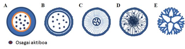 nanogarratzaile desberdinak