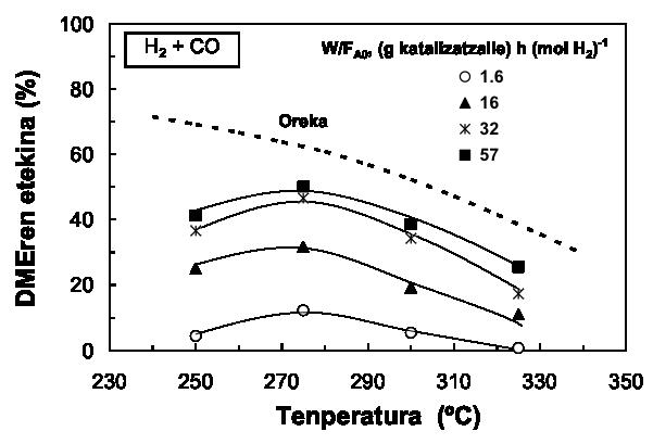 2. irudia: DMEren etekina tenperatura eta denbora espazial ezberdinak erabiliz.