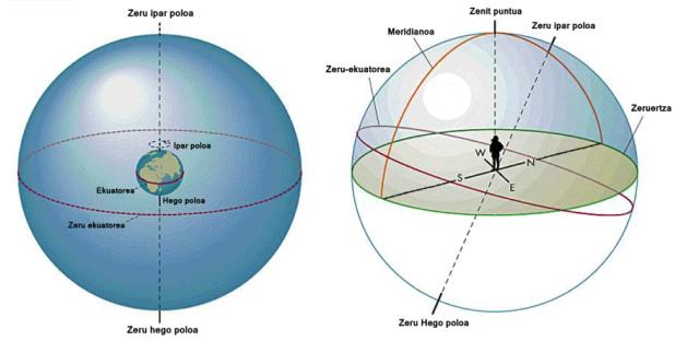 4. irudia: Zeru esferaren posizio batzuen definizioak.