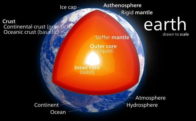 Irudia: Lurraren geruzak. Inner core edo barne nukleoa planetaren bihotzean dagoen burdinazko bola solidoa da. (Argazkia: Kelvinsong / CC BY-SA 3.0)
