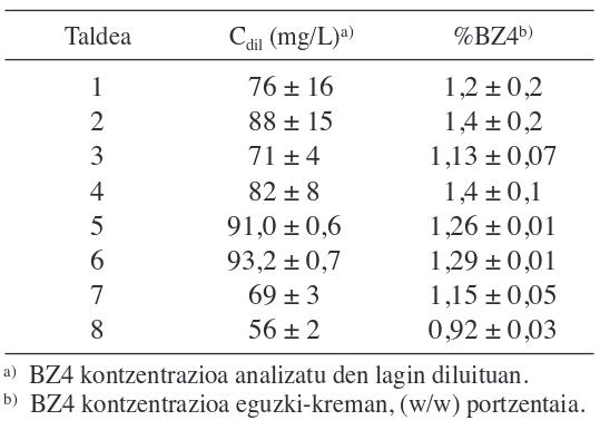 3. irudia: Ikasle talde guztien emaitzak taula baten adierazita. (Batez bestekoa ± desbideraketa estandarra).