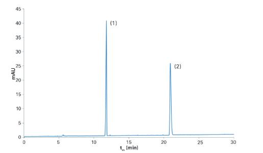 2. irudia: Produktu kosmetikoari dagokion elektroferograma, 250 nm-an erregistratua. Identifikatu gabeko konposatu bat (1) eta BZ4 (2) aurkitu dira. (Irudia: Uxua Huizi eta Eider Otegi)