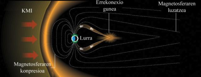 6. irudia: Lurraren eremu magnetikoak sortzen duen gunea, Magnetosfera, zapaldu egiten da Eguzkirantz begira dagoen aldean eta luzatu ilunpetan dagoen aldean. (Argazkia: NASA/NOAA)