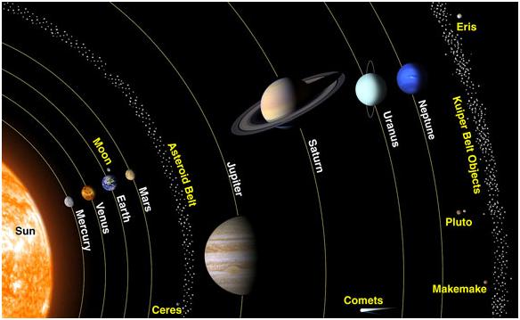 2. irudia: Asteroideen eta Kuiper-en gerrikoak Eguzki Sisteman.