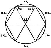 7. irudia: Triangelu aldeberdineko hiru barne angeluak berdinak dira eta bakoitzak 60º ditu.