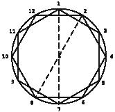 8. irudia: Irudia.- Konpas batekin eta erradioa baino luzetxoagoa den erregela batekin oso erraz zatitu dezakegu zirkunferentzia 12 pusketa berdin-berdinetan.