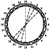 9. irudia: Irudia.- Hexagonoen ebakipuntuetatik igarotzen diren diametroak marraztuz zirkunferentzia zehatz-mehatz zatitu daiteke 24 pusketatan. Eguzkiak orduko 15º-ko arkua kurritzen du.