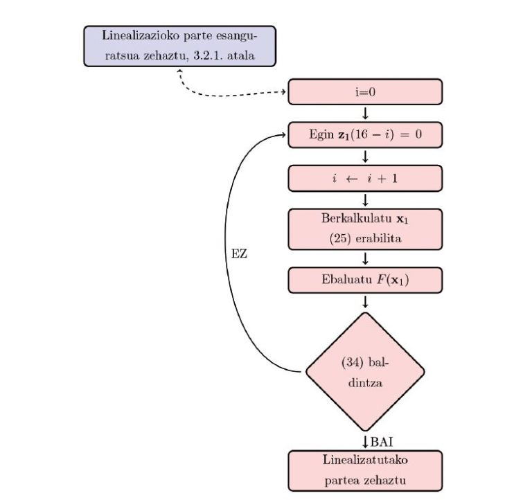 Integratzaile simetrikodun 10 ordenako konposizio metodo simetrikoen bilaketa