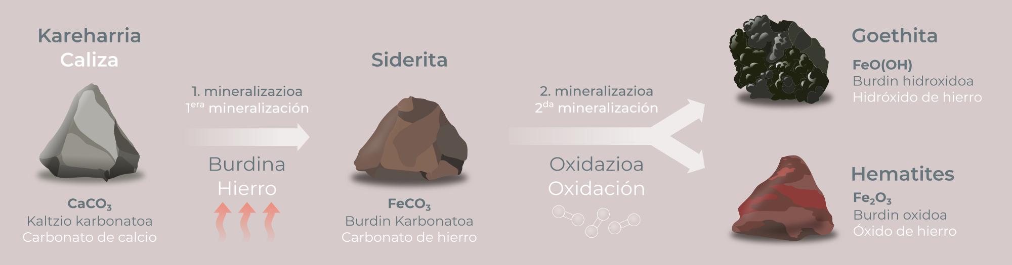 nerbioiko geologia